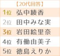 世代別TOP5<20代>
