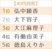 世代別TOP5<40代>