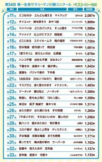 第34回『第一生命サラリーマン川柳コンクール』ベスト11〜33