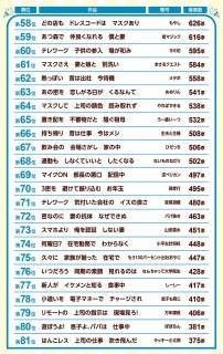 第34回『第一生命サラリーマン川柳コンクール』ベスト58〜81
