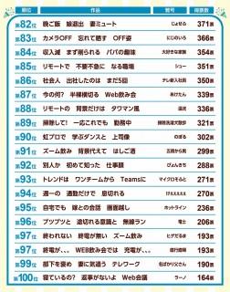 第34回『第一生命サラリーマン川柳コンクール』ベスト82〜100