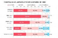 調査期間: 2021年6月2日(水)〜6月7日(月)/調査対象: 10〜50代の男女1000名/調査機関:オリコン・モニターリサーチ
