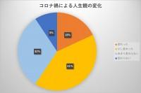 調査機関:オリコン・モニターリサーチ(全国インターネット調査 計1000名)