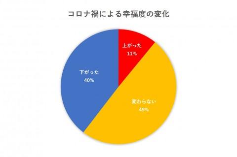 調査機関:オリコン・モニターリサーチ(全国インターネット調査 計1000名) 調査期間:2021年6月25日(金)〜30日(水)