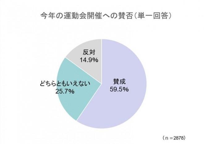 調査時期:2021年9月21日(火)〜9月28日(火)/(C)oricon ME inc.(オリコン)