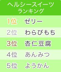ヘルシースイーツランキング 1位ゼリー/2位わらびもち/3位杏仁豆腐/4位あんみつ/5位ようかん