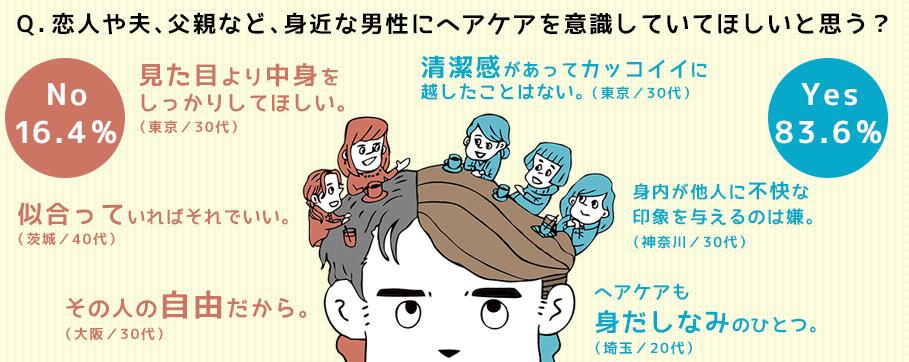 Q.恋人や夫、父親など、身近な男性にヘアケアを意識していてほしいと思う?