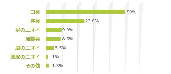 口臭50%/体臭23.8%/足のニオイ9.9%/加齢臭8.5%/脇のニオイ5.5%/頭皮のニオイ1%/その他1.3%