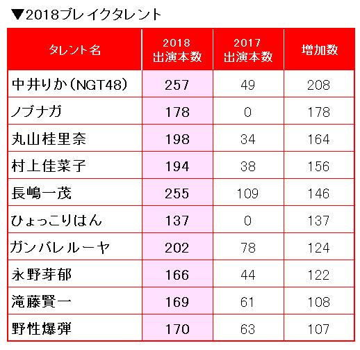 【地下で決める】2018年AKBGで最も活躍したメンバー(MVP)
