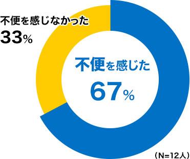 不便を感じた 67%、不便を感じなかった 33%(N=12人)