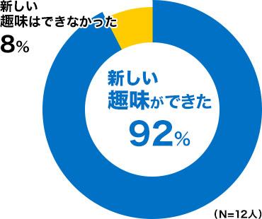 新しい趣味ができた 92%、新しい趣味はできなかった 8%(N=12人)