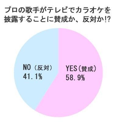 """プロ歌手が""""カラオケ番組""""に出演するのは賛成!?"""
