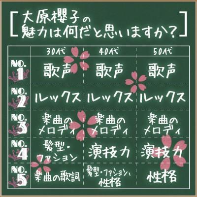 30代以上が感じる大原櫻子の魅力とは?