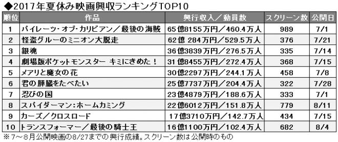 夏休み映画ランキングTOP10、ヒ...