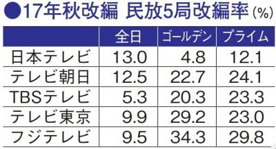 2017年秋・各テレビ局の改編率を図で解説