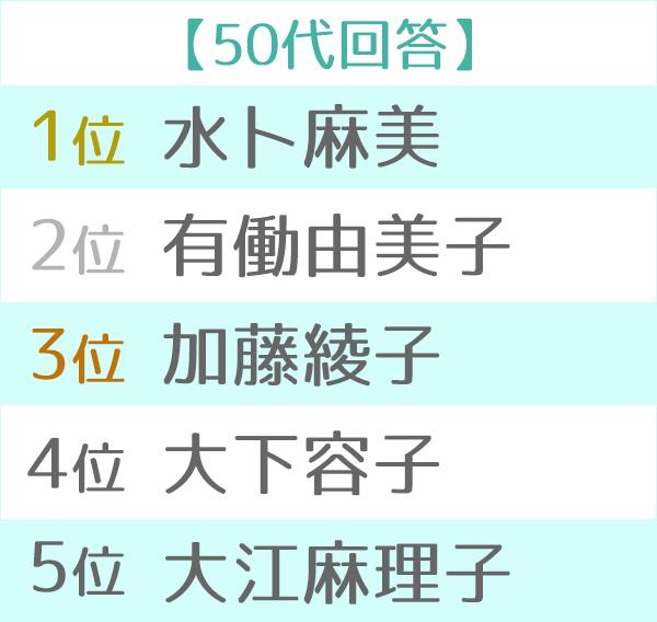 【女子アナ】『好きな女子アナランキング』水卜アナが5連覇で殿堂入り 史上2人目の快挙 YouTube動画>9本 ->画像>121枚
