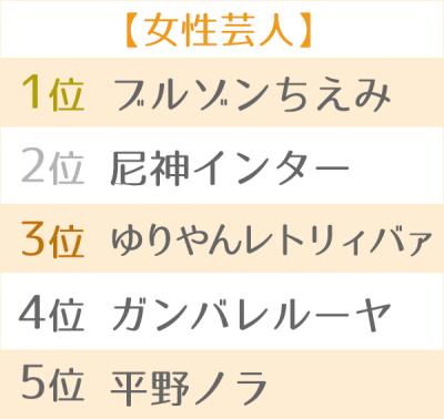 【女性芸人部門】TOP5
