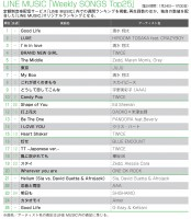 【LINE MUSICランキング】清水翔太「Good Life」がSongs、BGM同時首位