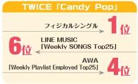 【週間・楽曲ヒット分析】TWICE、デジタル戦略×マスPRでファン急拡大