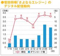【週間・楽曲ヒット分析】菅田将暉のドラマ主題歌、10万ダウンロード突破