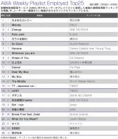 【AWAランキング】菅田将暉、2週連続首位 E-girls、欅坂46ら新曲も好調