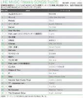 【LINE MUSICランキング】『トドメの接吻』関連曲が複数ランクイン