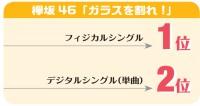 """【週間ヒット分析】欅坂46「ガラスを割れ!」3.5万DL """"曲で聴かれる""""アイドルへ"""