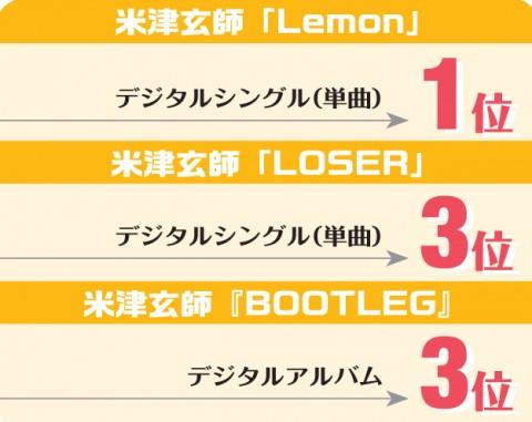 米津玄師CMソング「LOSER」、アルバム曲からの新たな波及ヒット