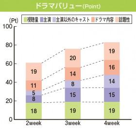 【18年4月期ドラマ満足度】「花晴れ」がぐんぐん上昇、第4話は初の80Pt台をマーク(5月8日〜5月14日放送分)