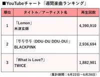 【YouTubeチャート】BLACKPINKが日本ブレイクの兆し、東京ゲゲゲイも注目増