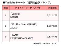 【YouTubeチャート】MOMOLANDの新曲「BAAM」が「楽曲ランキング」3位に登場