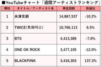 【YouTubeチャート】BLACKPINKが躍進、日本国内でも本格ブレイクの兆し