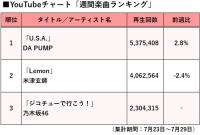 【YouTubeチャート】止まぬDA PUMP旋風、2週連続で首位獲得 乃木坂46も3位に初登場