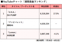 【YouTubeチャート】DA PUMP、3週連続1位キープ 再生回数17%アップで圧倒