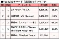 【YouTubeチャート】欅坂46、2曲が「週間ミュージックビデオ」TOP5入り