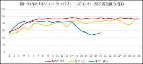 『半分、青い。』高視聴率、低満足度から脱却 最終章で満足度も急上昇