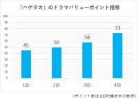 【ドラマ満足度】綾野剛主演『ハゲタカ』、第2部突入で急上昇