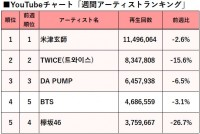 【YouTubeチャート】DA PUMP、米津玄師、TWICEが不動のTOP3 Mrs.GREEN APPLEも上昇