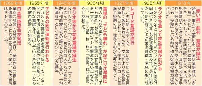 <参考文献>童謡誕生100 年記念誌「明日へ」(銀の鈴社)より