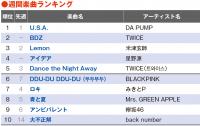 【YouTubeチャート】TWICE新曲、星野源の朝ドラ主題歌が初登場TOP5 RYUCHELL新曲も躍進