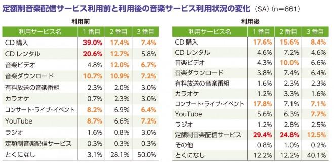 """「CD購入」「CDレンタル」の利用が減少。代わりにアーティストとの""""ふれ合い""""にお金を割く"""