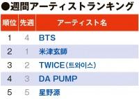 BTS、新曲公開でアーティストランキング1位獲得