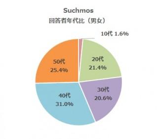 表4 Suchmos 回答者年代比(男女)