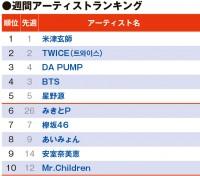 【YouTubeチャート】安室奈美恵、「アーティストランキング」急上昇TOP10入り