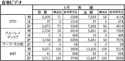 『2018年8月 レコード生産実績』日本レコード協会発表