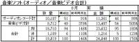 安室奈美恵ライブ映像作品が大ヒット、8月度生産実績で音楽ビデオ前年比505%増