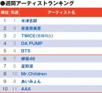 【YouTubeチャート】安室奈美恵「Hero」圏外からランクアップ 「楽曲ランキング」席巻