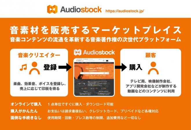 『Audiostock』のサービスイメージ