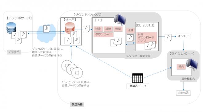 ML音源をダウンロードし放送利用する「サウンドボックス」導入イメージ