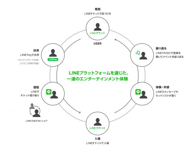 LINE TICKETでは、LINEのプラットフォームを最大活用し、アーティストとファンをつなぐエコシステムを構築。LINE MUSICやLINE LIVEなどとも密に連携し、プロモーション・ファンコミュニケーション・チケッティングまでの一貫して提供